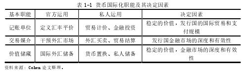 表 1-1 货币国际化职能及其决定因素