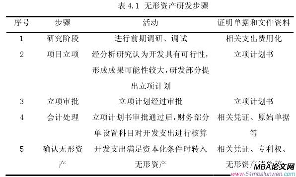 表 4.1 无形资产研发步骤