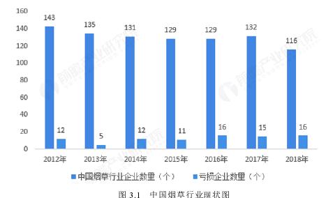图 3.1   中国烟草行业现状图
