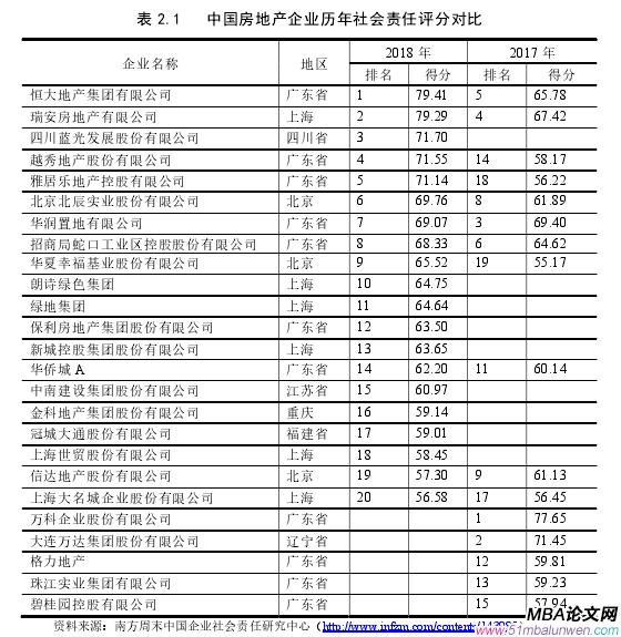 表 2.1   中国房地产企业历年社会责任评分对比