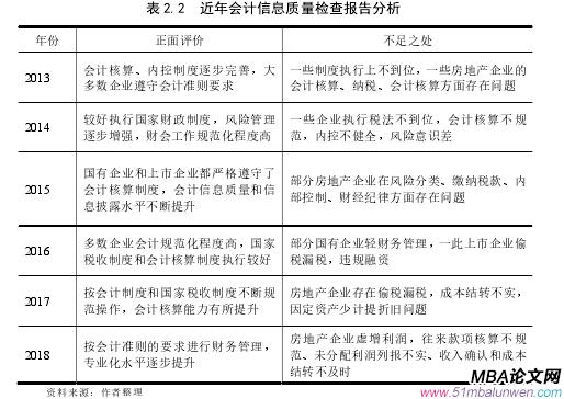 表 2.2  近年会计信息质量检查报告分析