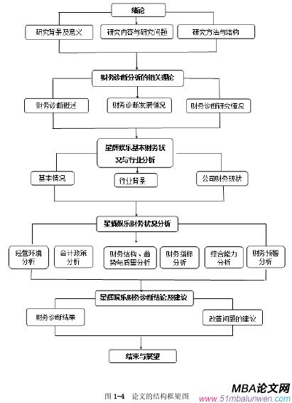 图 1-4  论文的结构框架图