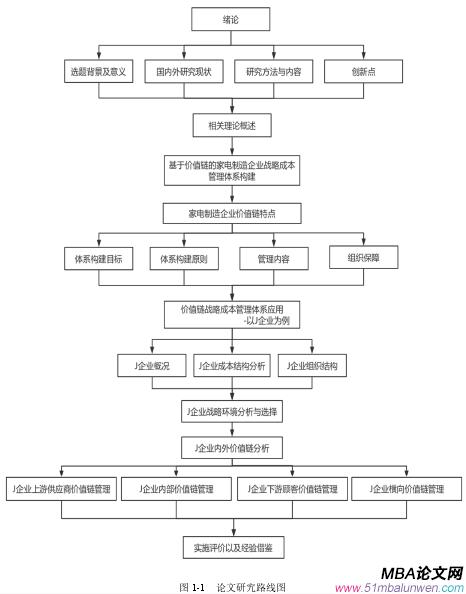 图 1-1  论文研究路线图