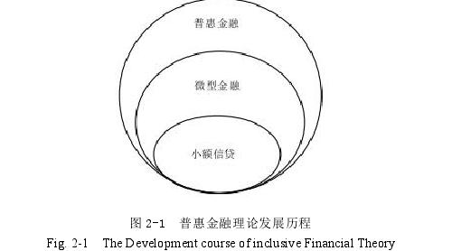 图 2-1 普惠金融理论发展历程