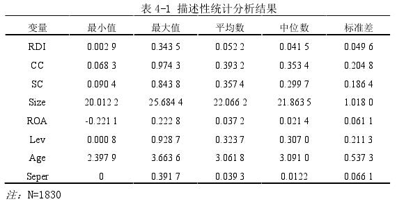 表 4-1 描述性统计分析结果