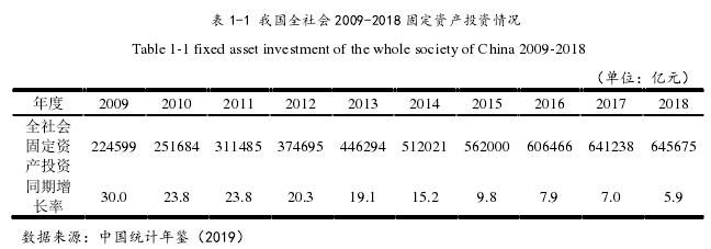 表 1-1 我国全社会 2009-2018 固定资产投资情况