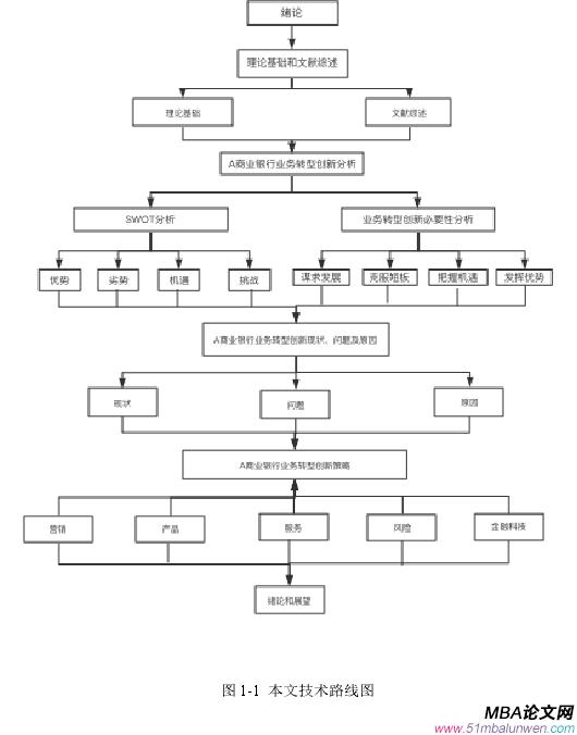 图 1-1 本文技术路线图