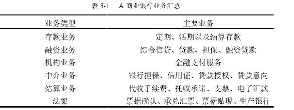 表 3-1 A 商业银行业务汇总