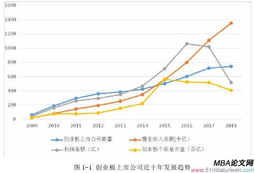 图 1-1 创业板上市公司近十年发展趋势