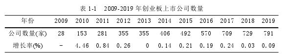 表 1-1 2009-2019 年创业板上市公司数量