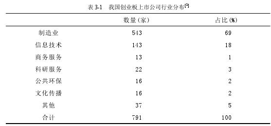 表 3-1 我国创业板上市公司行业分布 1