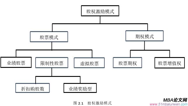图 2.1 股权激励模式