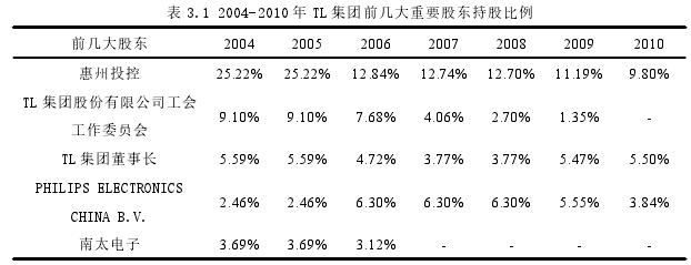 表 3.1 2004-2010 年 TL 集团前几大重要股东持股比例