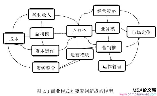 图 2.1 商业模式九要素创新战略模型