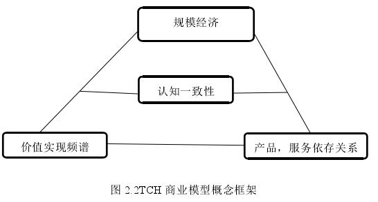 图 2.2TCH 商业模型概念框架