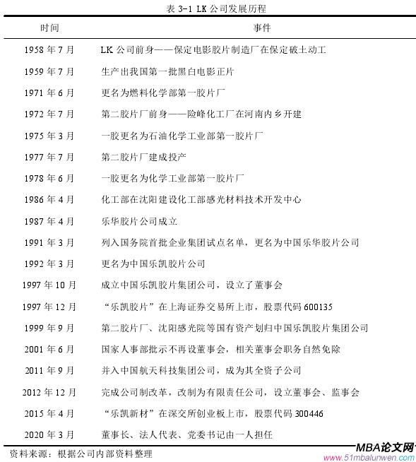 表 3-1 LK 公司发展历程