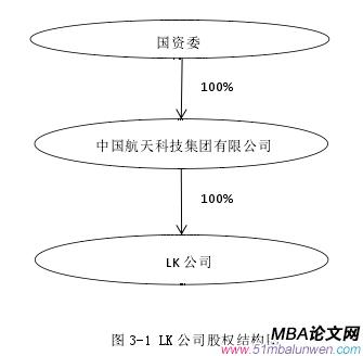 图 3-1 LK 公司股权结构图