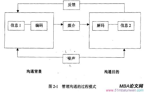 图2一1管理沟通的过程模式