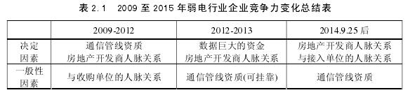 表 2.1 2009 至 2015 年弱电行业企业竞争力变化总结表