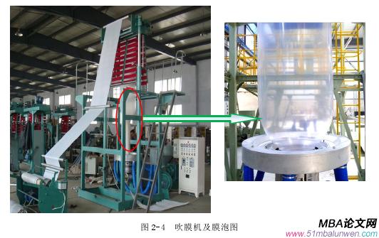 图 2-4 吹膜机及膜泡图