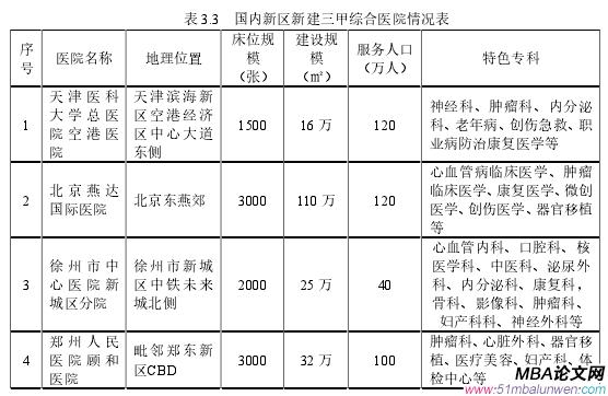 表 3.3 国内新区新建三甲综合医院情况表
