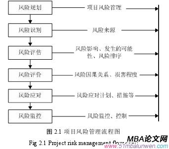 图 2.1 项目风险管理流程图