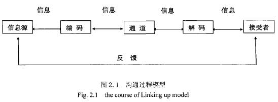 图2.1沟通过程模型