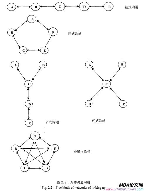 图2.2五种沟通网络