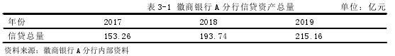 表 3-1 徽商银行 A 分行信贷资产总量