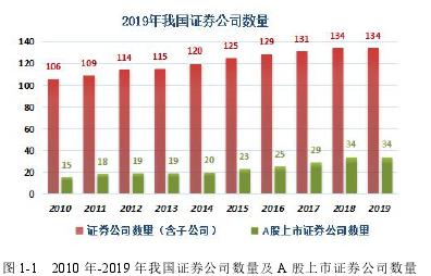 图 1-1 2010 年-2019 年我国证券公司数量及 A 股上市证券公司数量