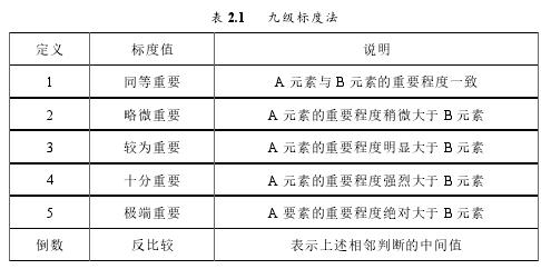 表 2.1 九级标度法