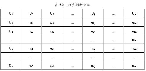 表 2.2 权重判断矩阵