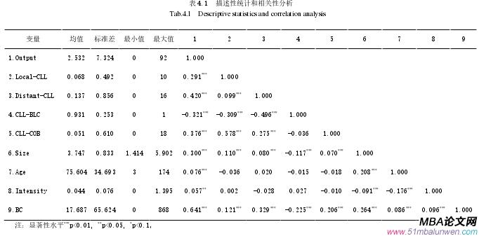 表 4.1 描述性统计和相关性分析