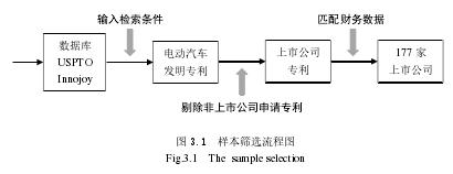 图 3.1 样本筛选流程图
