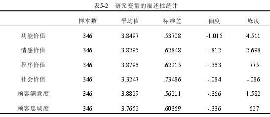 表5-2 研究变量的描述性统计