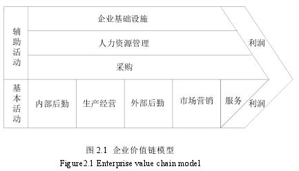 图 2.1 企业价值链模型