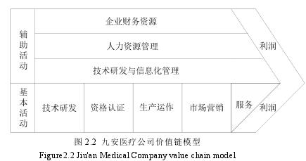 图 2.2 九安医疗公司价值链模型