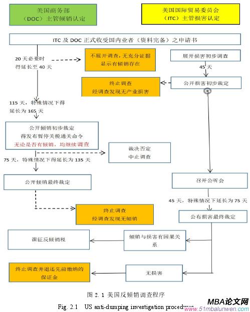 图 2.1 美国反倾销调查程序