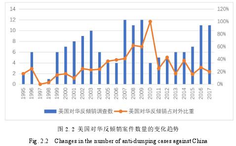 图 2.2 美国对华反倾销案件数量的变化趋势