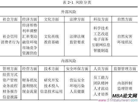 表 2-1 风险分类