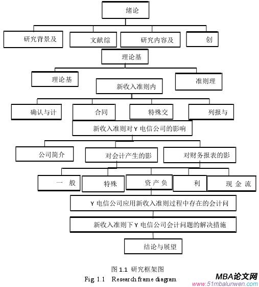 图 1.1 研究框架图