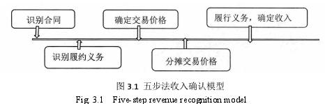 图 3.1 五步法收入确认模型