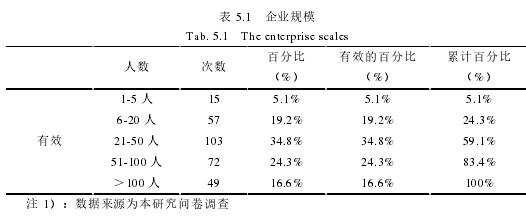 表 5.1 企业规模
