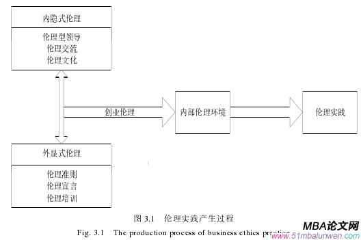 图 3.1 伦理实践产生过程