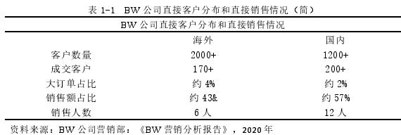 表 1-1 BW 公司直接客户分布和直接销售情况(简)