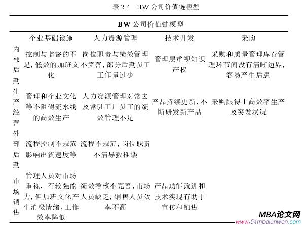 表 2-4 BW 公司价值链模型