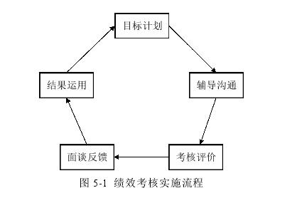 图 5-1 绩效考核实施流程