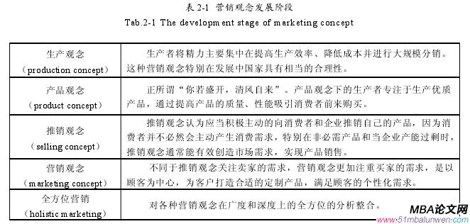 表 2-1 营销观念发展阶段