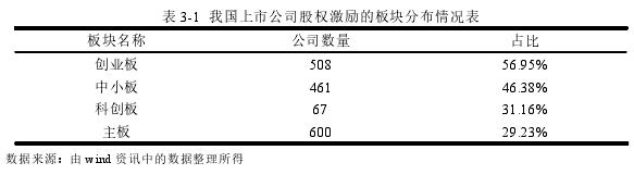 表 3-1 我国上市公司股权激励的板块分布情况表